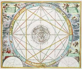 The Conjunction of the Planets, from ''The Celestial Atlas, or Harmony of the Universe'' (Atlas Coel