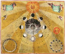 Phases of the Moon, from ''The Celestial Atlas, or The Harmony of the Universe'' (Atlas coelestis ha